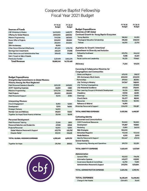 Budget-sheet